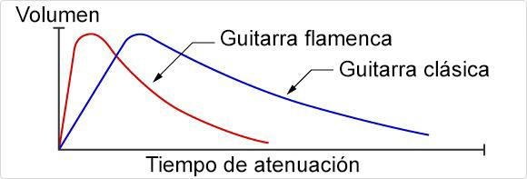 Dinámica de volumen en una guitarra clásica y una guitarra flamenca o española